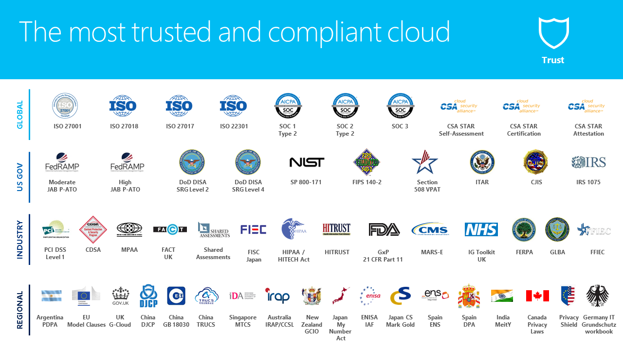 The most trusted and compliant cloud