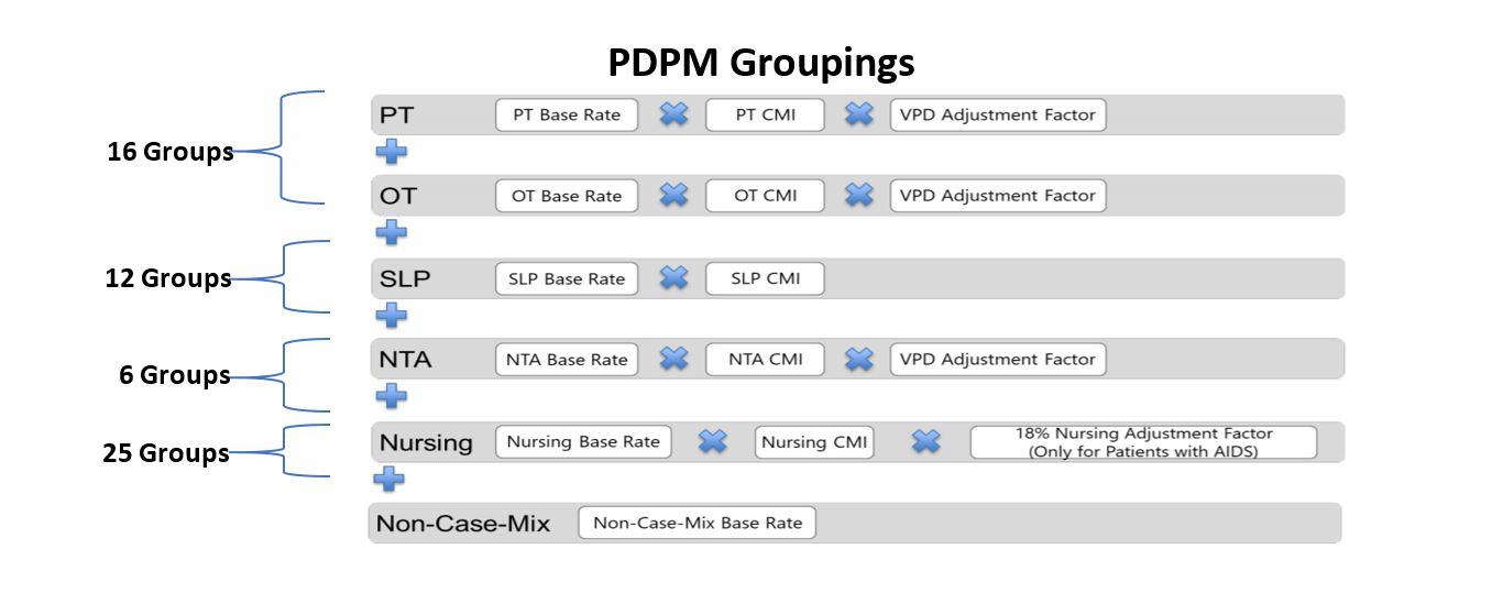 PDPM Groupings